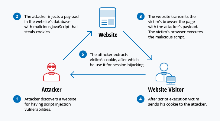 SY0-501 Section 3.2- Summarize various types of attacks.
