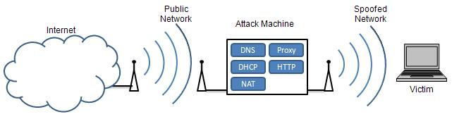 SY0-501 Section 3.4-Explain types of wireless attacks.